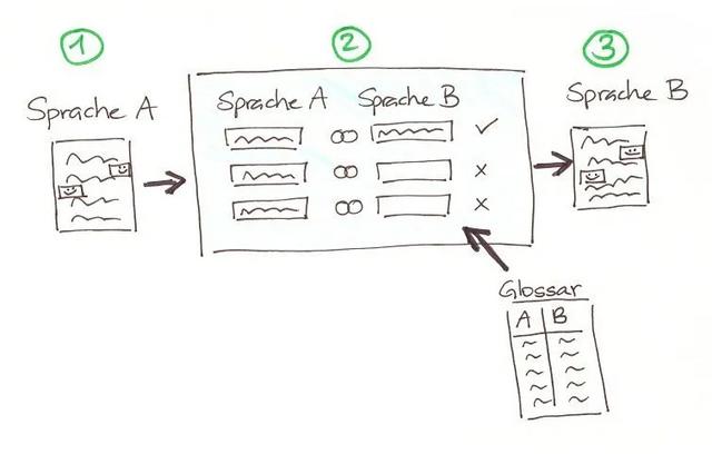 1. Sprache A -> 2-sprachiges Dokument in SpracheA+SpracheB -> Sprache B Glossar SpracheA/B -> SpracheA+B