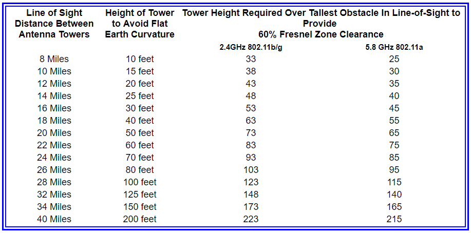 Connect802 - Antenna Tower Height Discussion