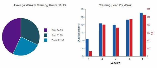 d109d7d45 This is Training Plan runs for a total of 5 weeks. This plan starts with an  initial baseline testing week (4 days week) followed by a 4 week base  training ...