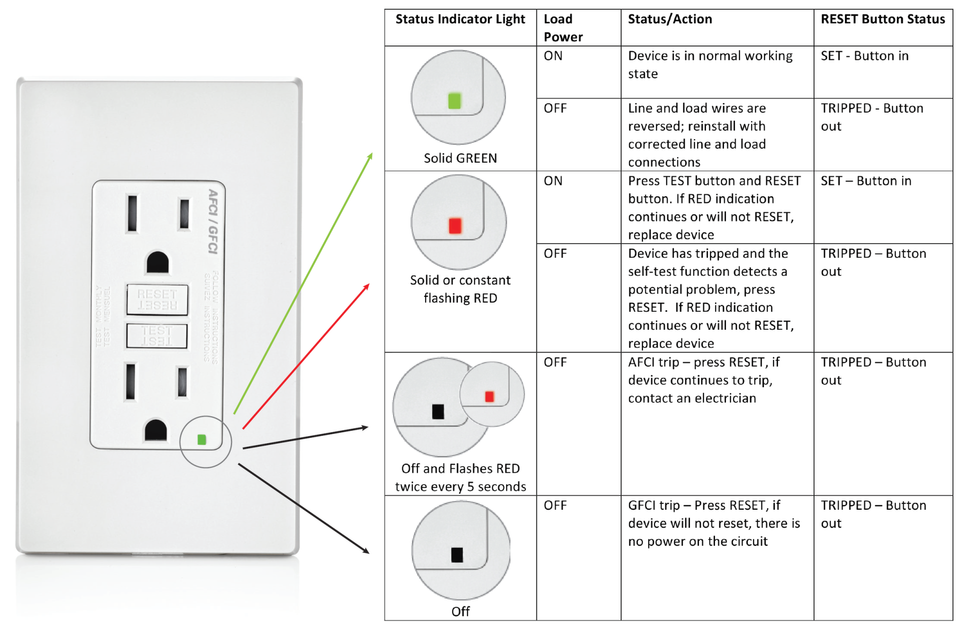 What Is An Arc Fault Circuit Interrupter Afci