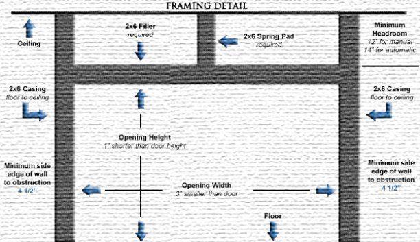 ADM Garage Doors Inc 916-595-5355 - Garage Door Framing Guidelines