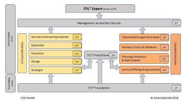 Kompetente Und Zuverlässige Beratungsspezialist Für It Strategie Und