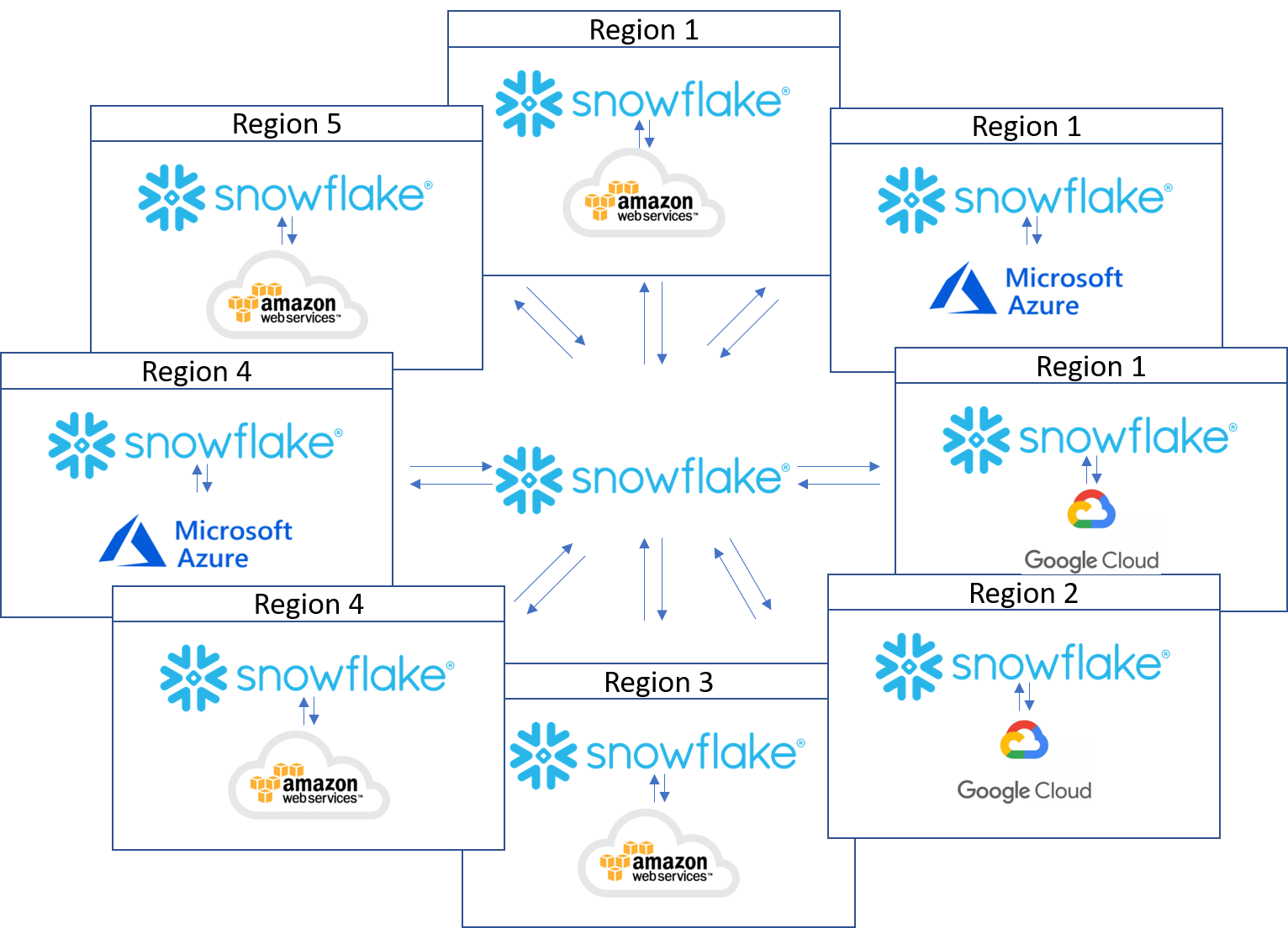 Multi-Cloud – Why is it a big deal that Snowflake has