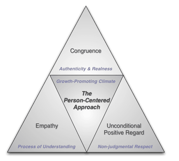 person centred therapy offers the therapist And 'is it any different from carl rogers' client-centred therapy' 'yes,' i usually   my journey as a therapist and clinical theoretician has been informed by my.