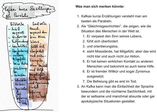 Vorstellung Der Wichtigsten Parabeln Kurze Erzählungen Kafkas