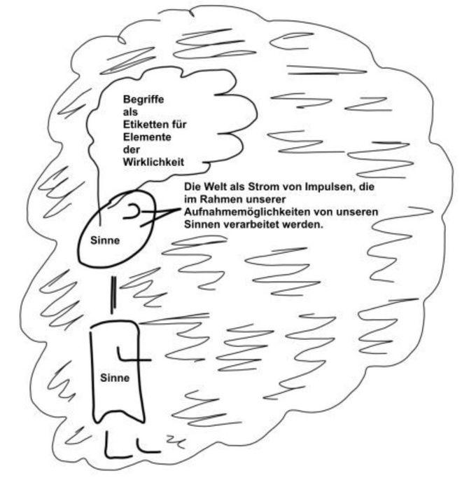 Schaubild Zum Verhaltnis Von Denken Sprechen Und Wirklichkeit