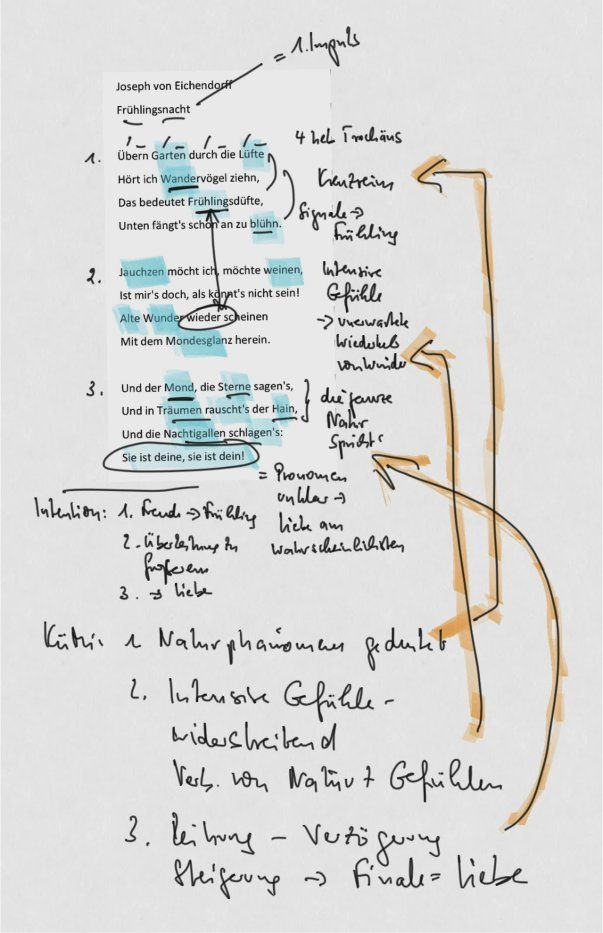 Vorstellung Des Gedichtes Frühlingsnacht Von Eichendorff
