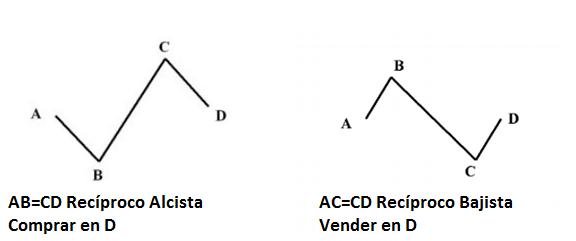 ABCD Recíproco