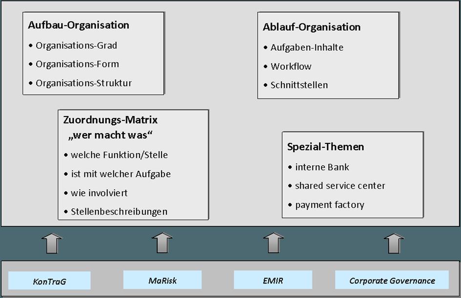 Ablauforganisation Aufgaben Ziele Vor Nachteile 15