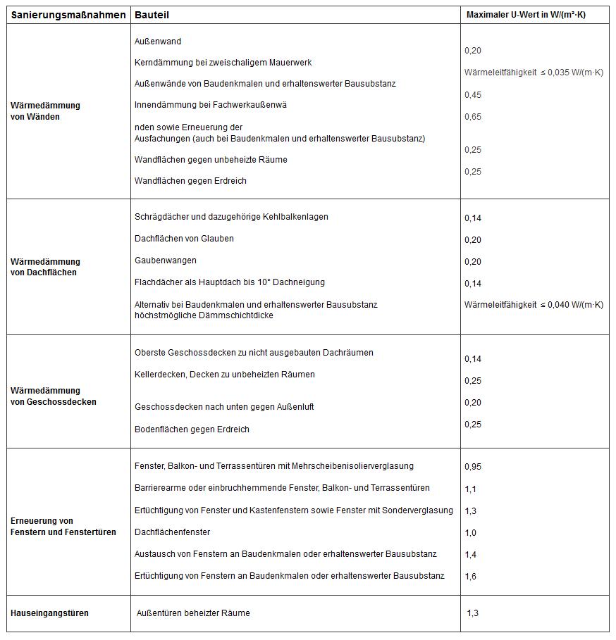 kfw zuschussportal kontakt